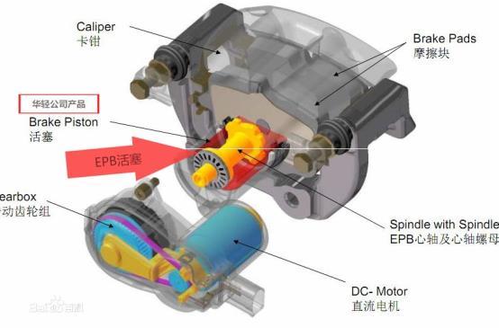 華輕公司EPB-電子駐車活塞產品簡介