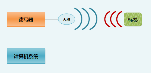 RFID原理