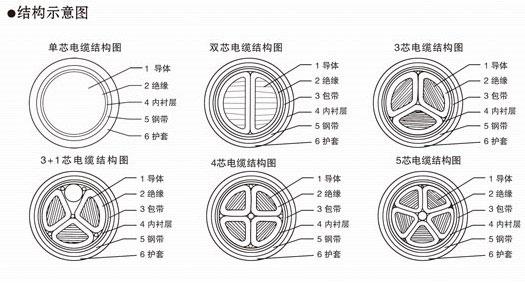交联聚乙烯绝缘聚氧乙烯护套电力电缆内容