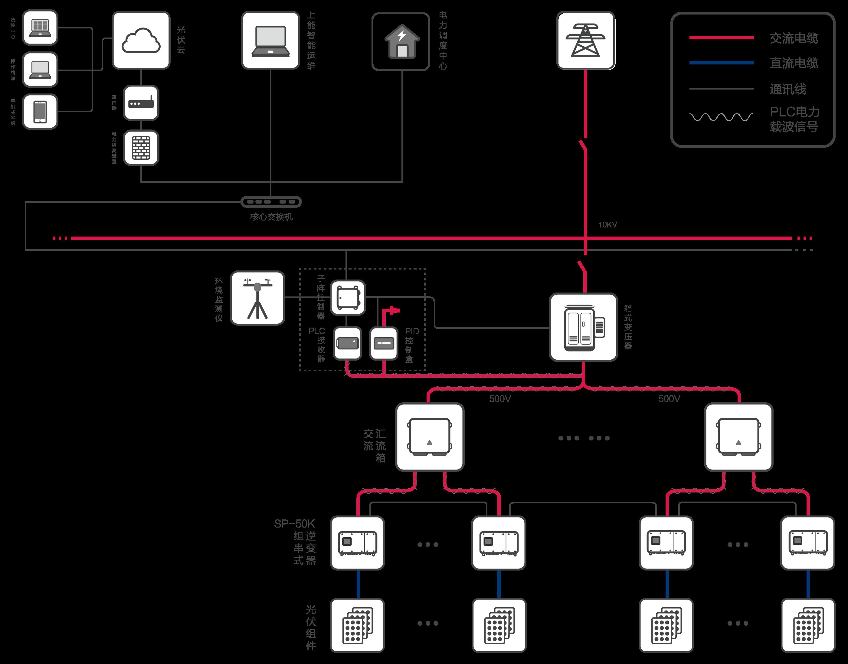工商屋顶解决方案组串式