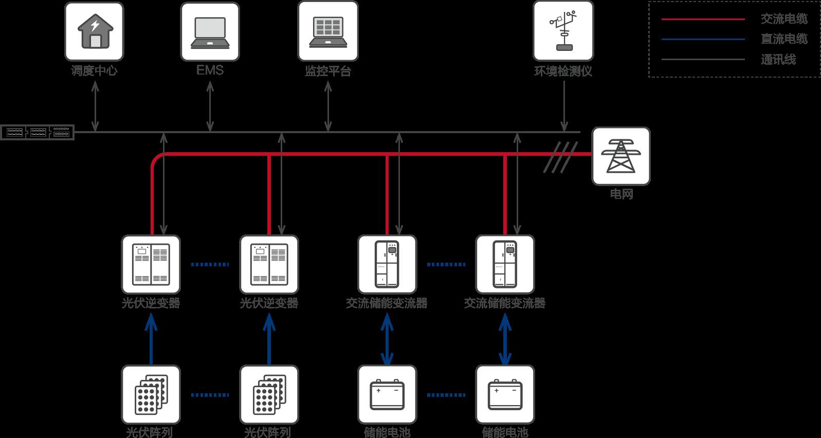 集中式交流储能方案