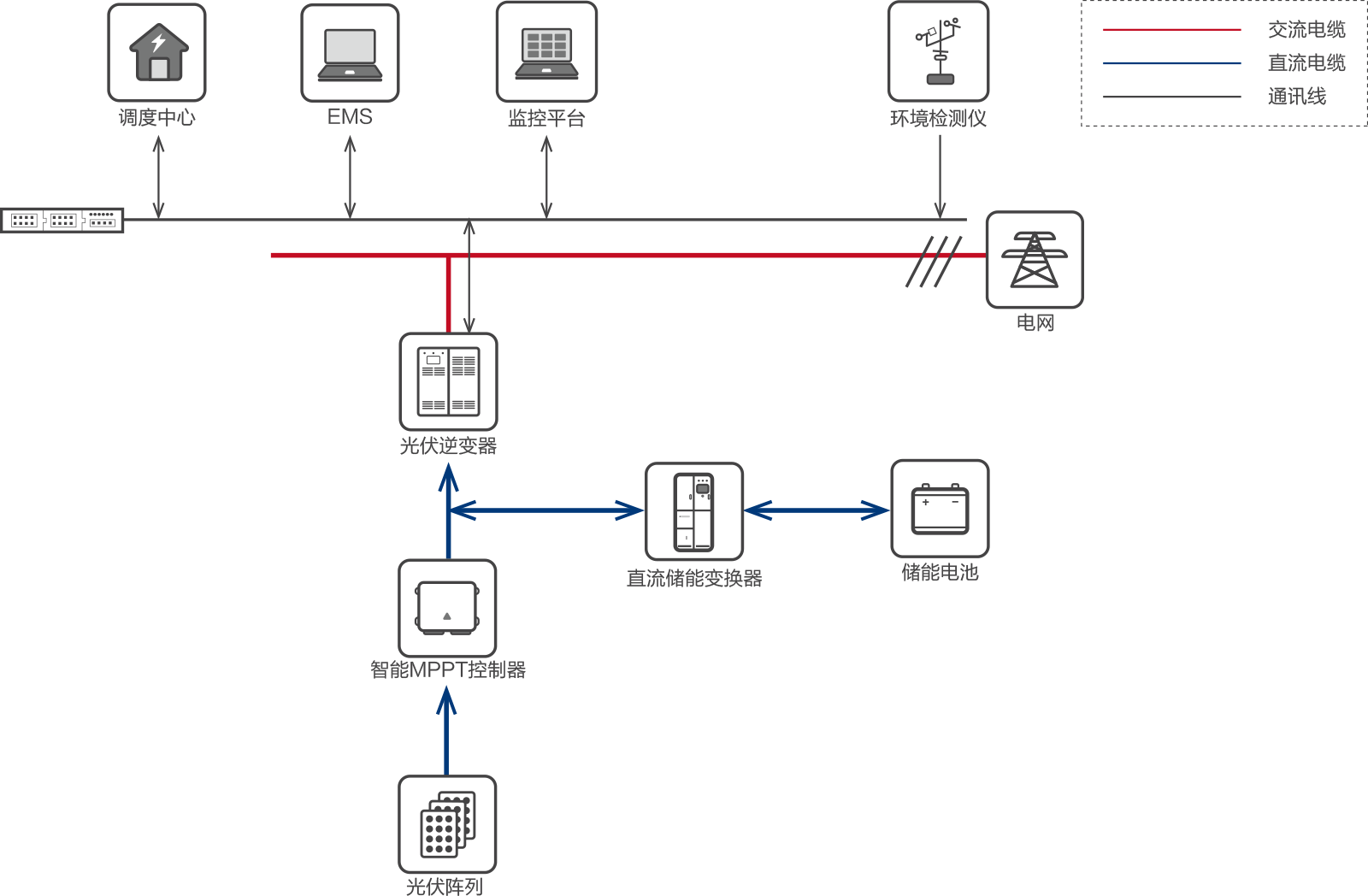 分散式直流储能方案