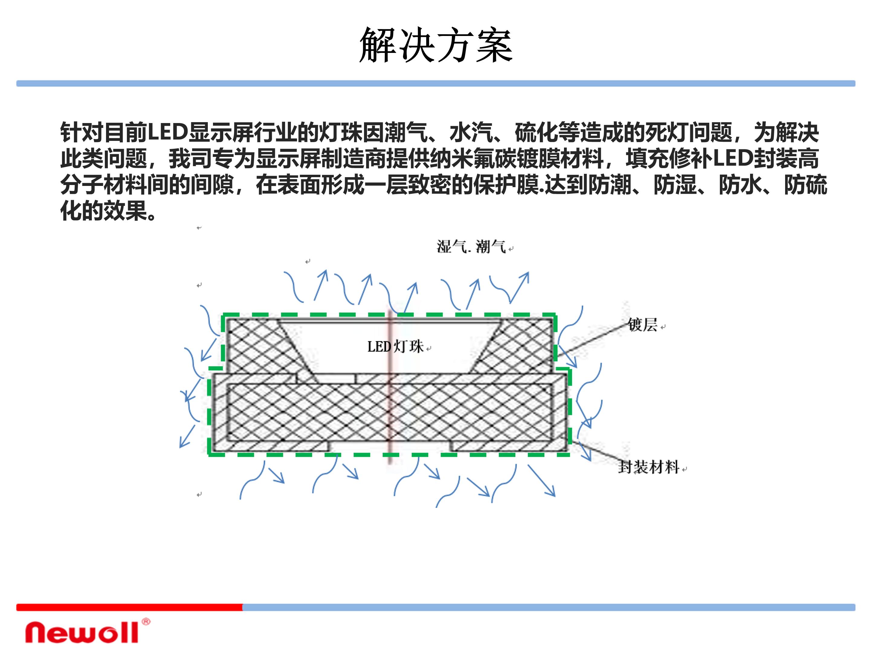 氟碳成膜镀膜材料LED显示应用方案_05
