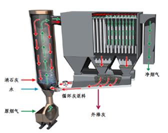 循环流化床-CFB半干法烟气脱硫技术