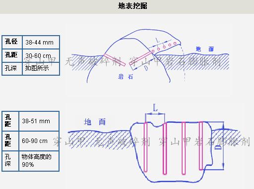 土石方开挖打孔设计案例图2-地表挖掘