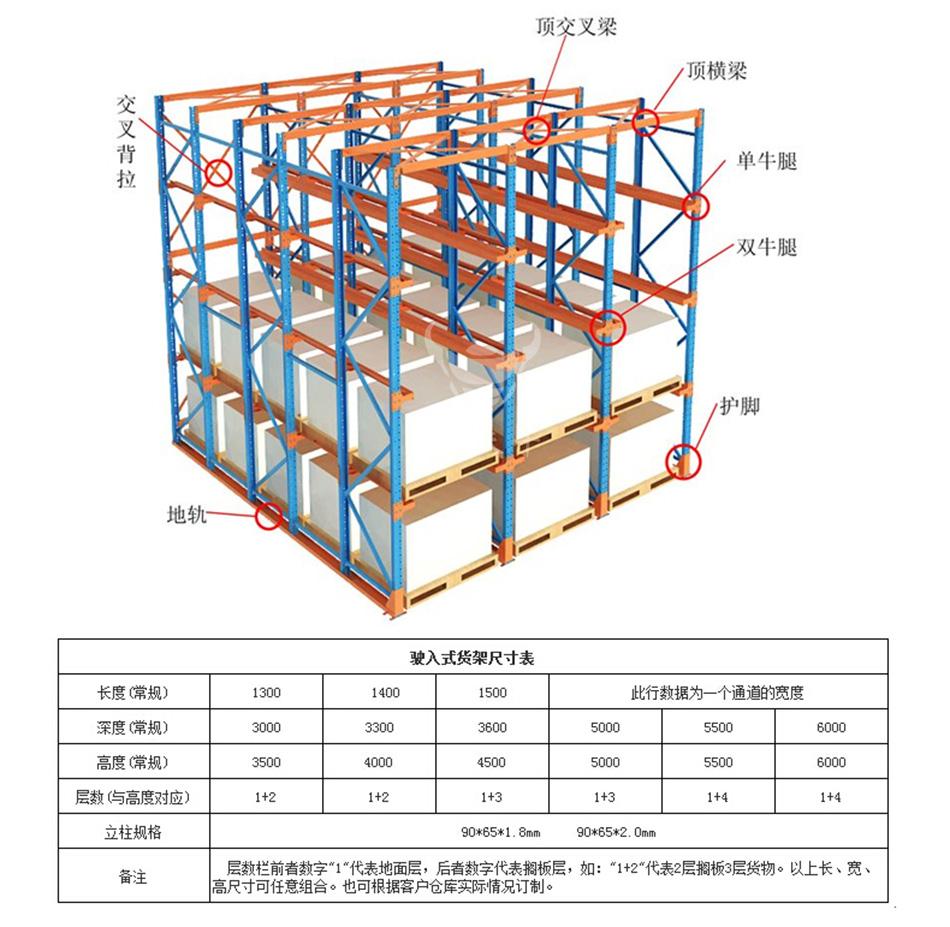 贯通式货架-总览图