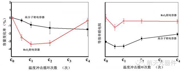 电容量变化率随温冲的变化规律