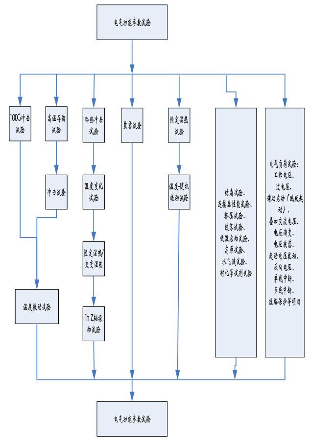 GMW3172通用汽车公司标准推荐顺序