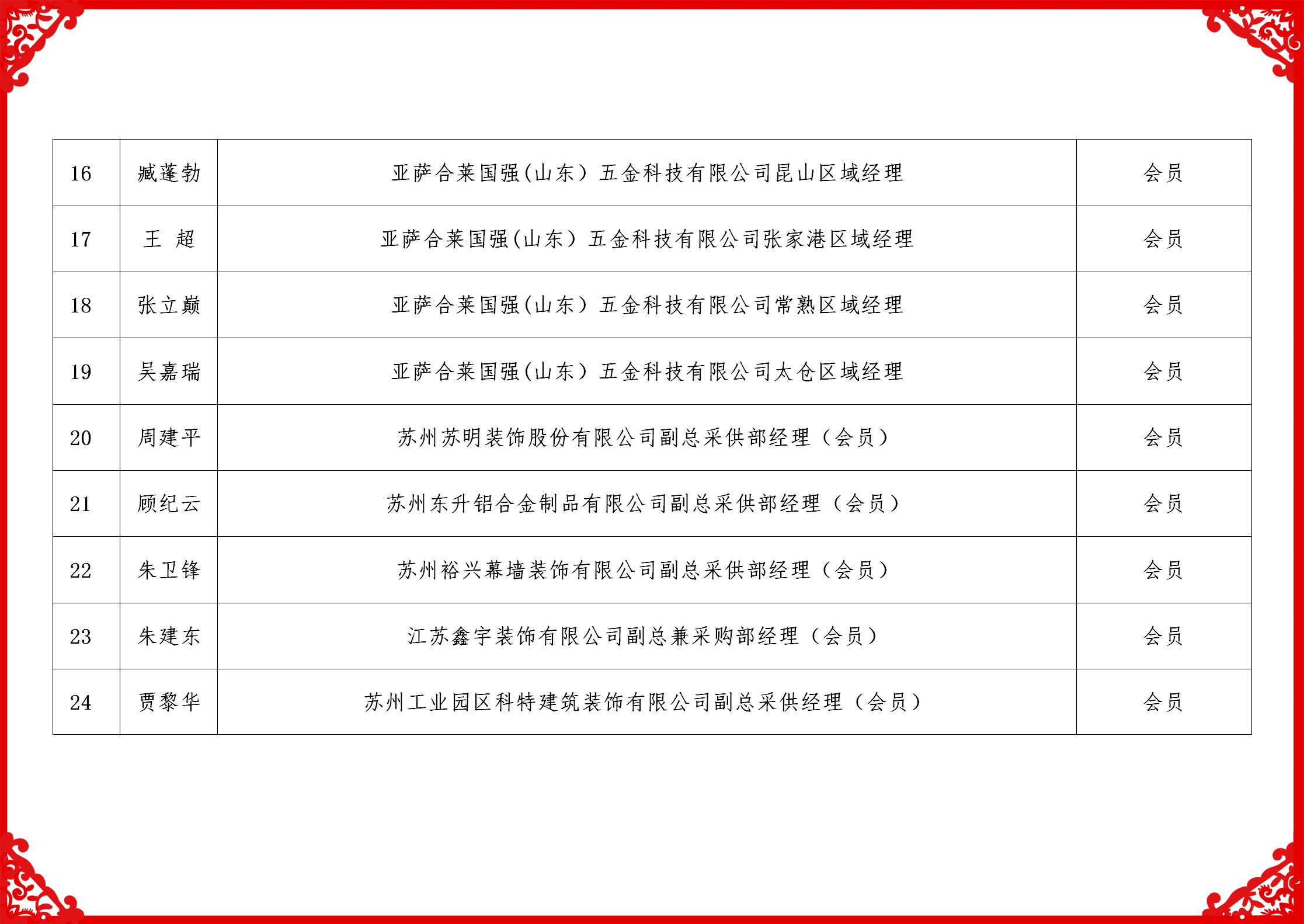 2019配套委名单_03