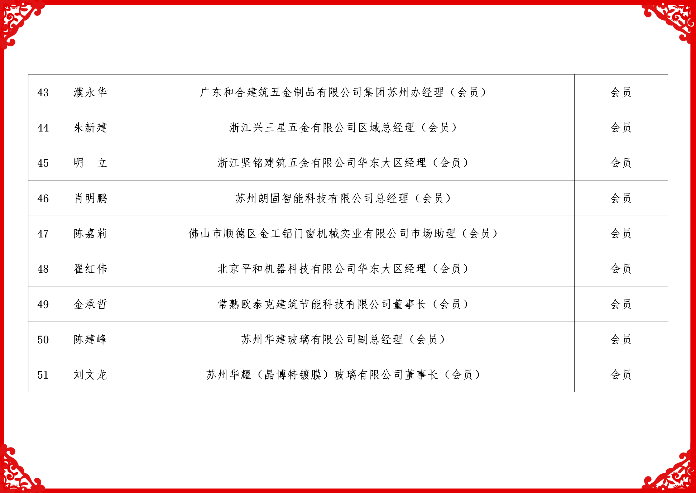 2019配套委名单_06