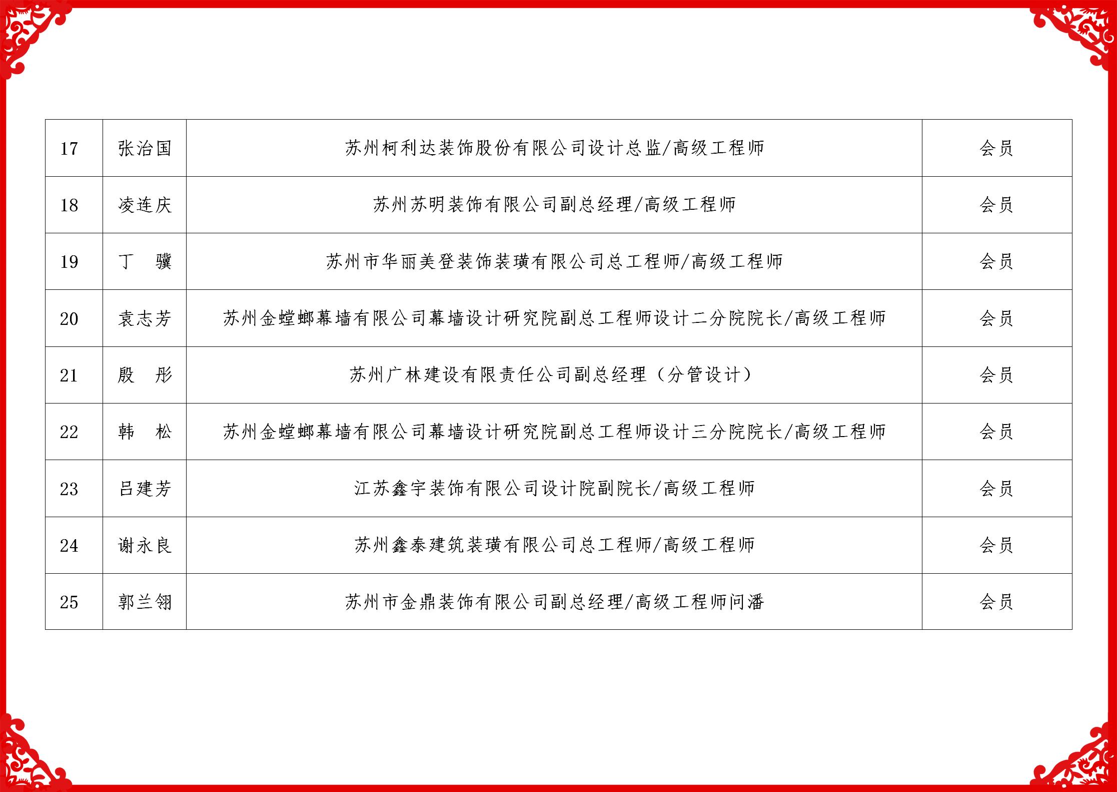 2019科技委名单_03
