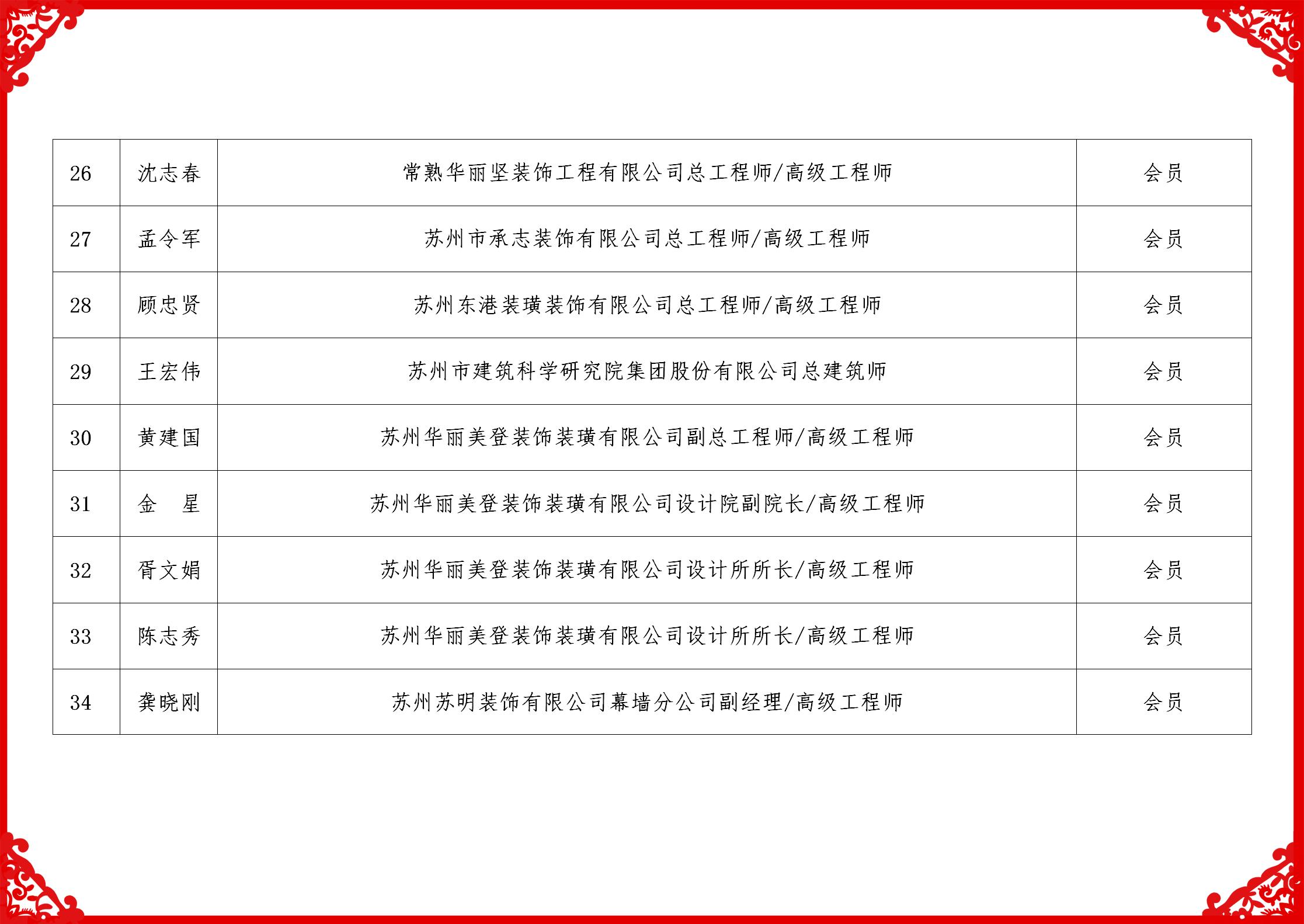 2019科技委名单_04