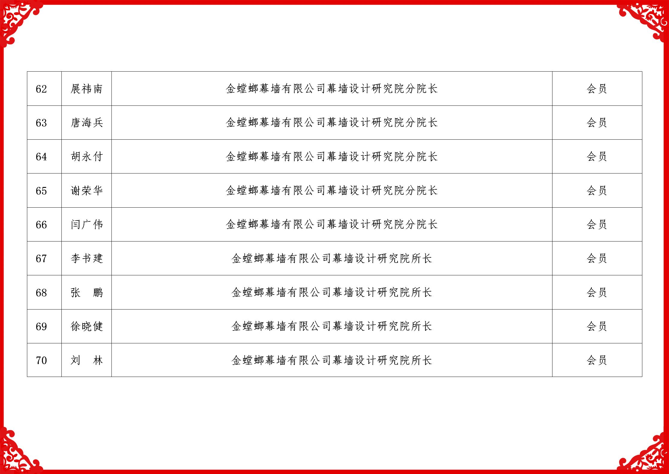 2019科技委名单_08