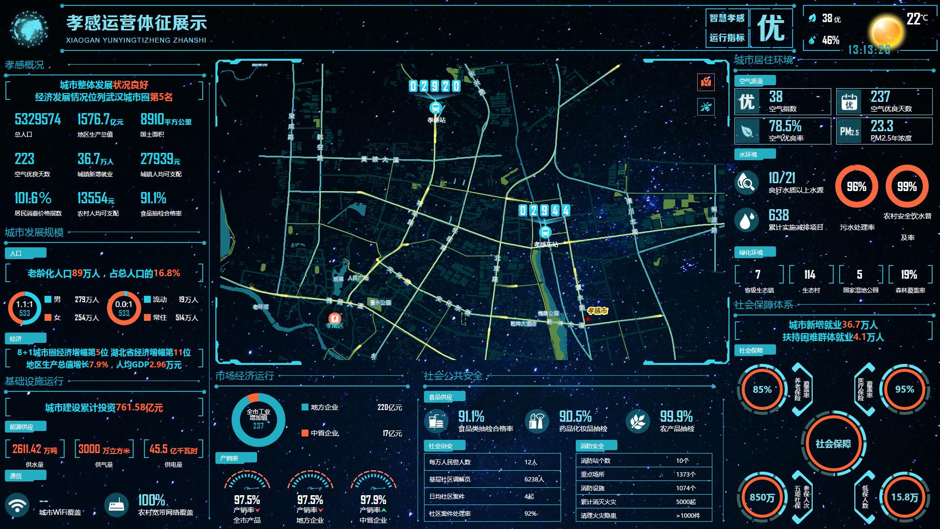 智慧城市-智慧孝感體征展示主界面