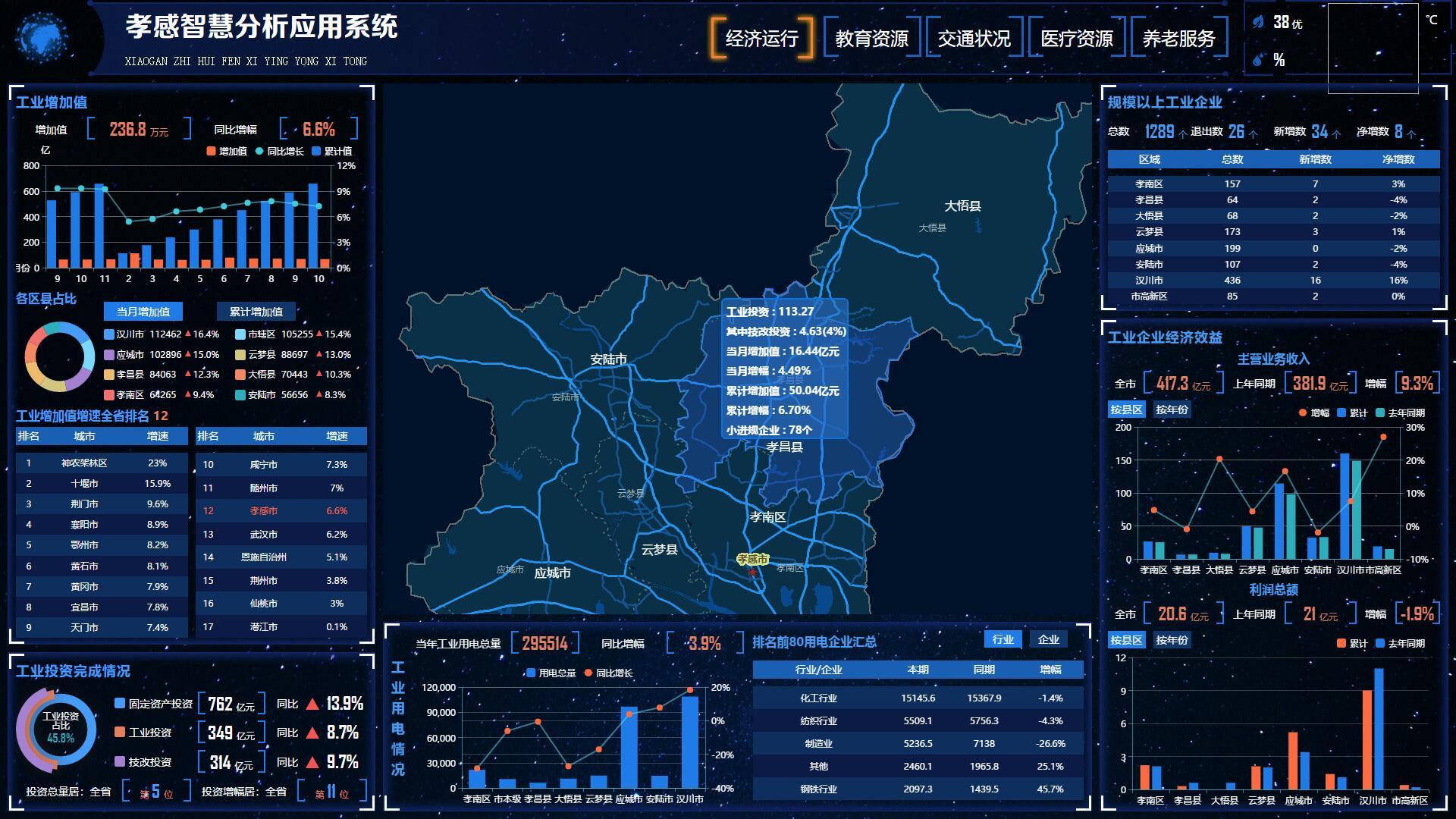 05服務城市經濟運行