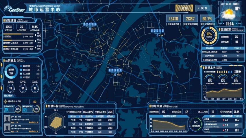 智慧城市數據中心01