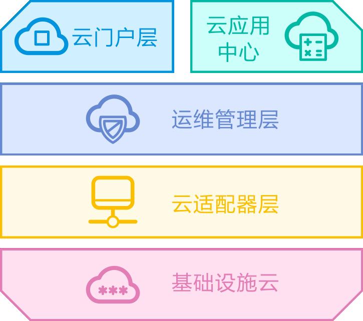 產品體係構架