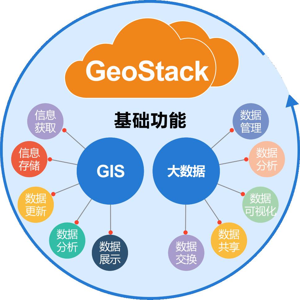 GeoStack-应用功能