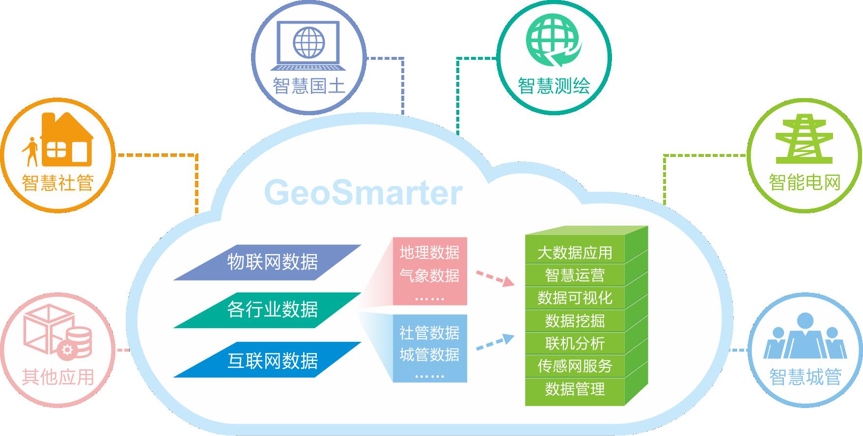 GeoSmarter-产品概述