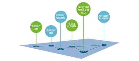 園林綠化管理子系統