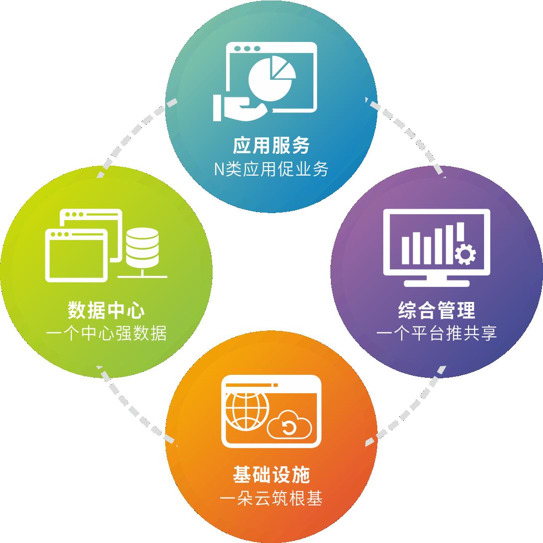 空間基礎平臺-總體架構