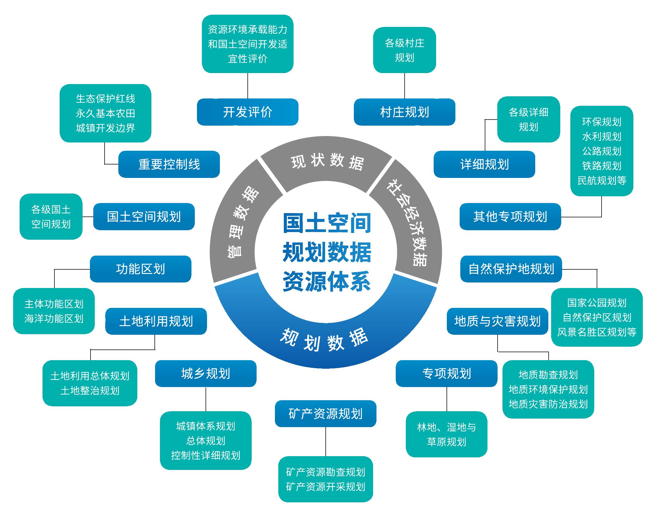 武大吉奧國土空間基礎信息平臺方案-網站版圖-1