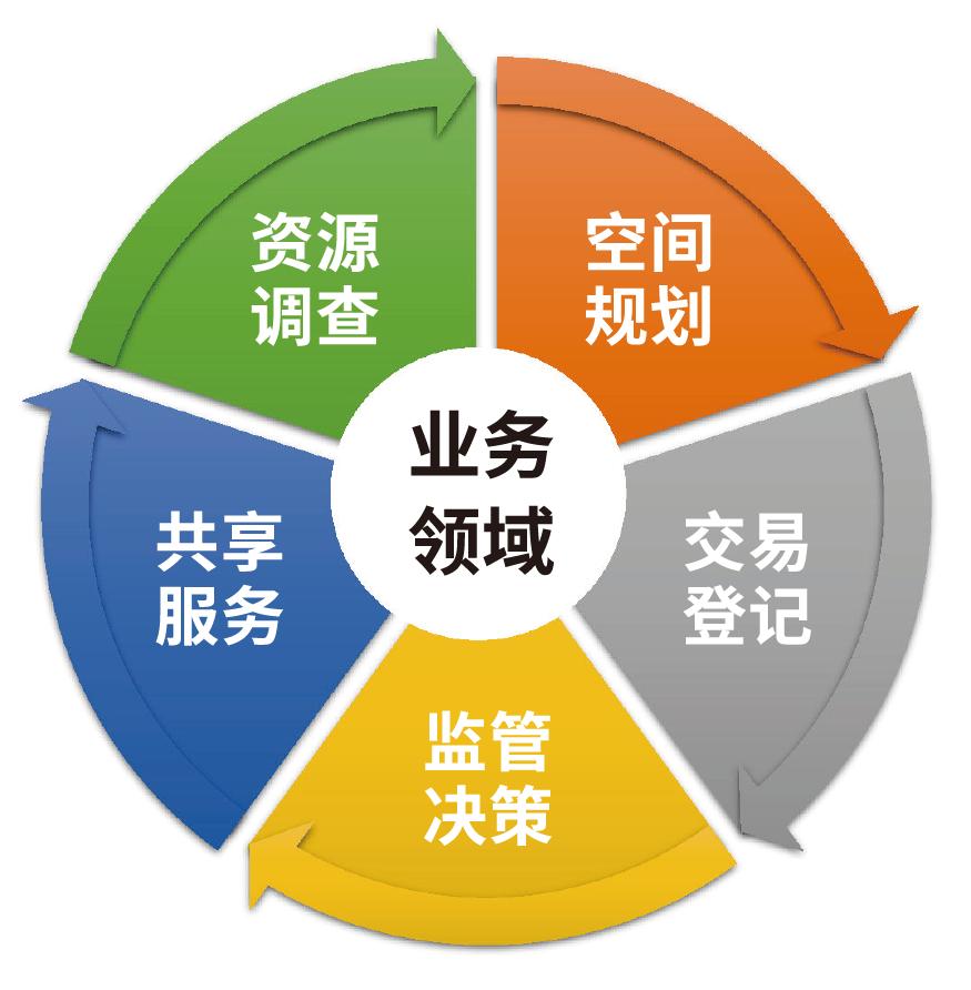 虎讯网國土空間規劃監測評估預警管理係統解決方案-網站版圖-1