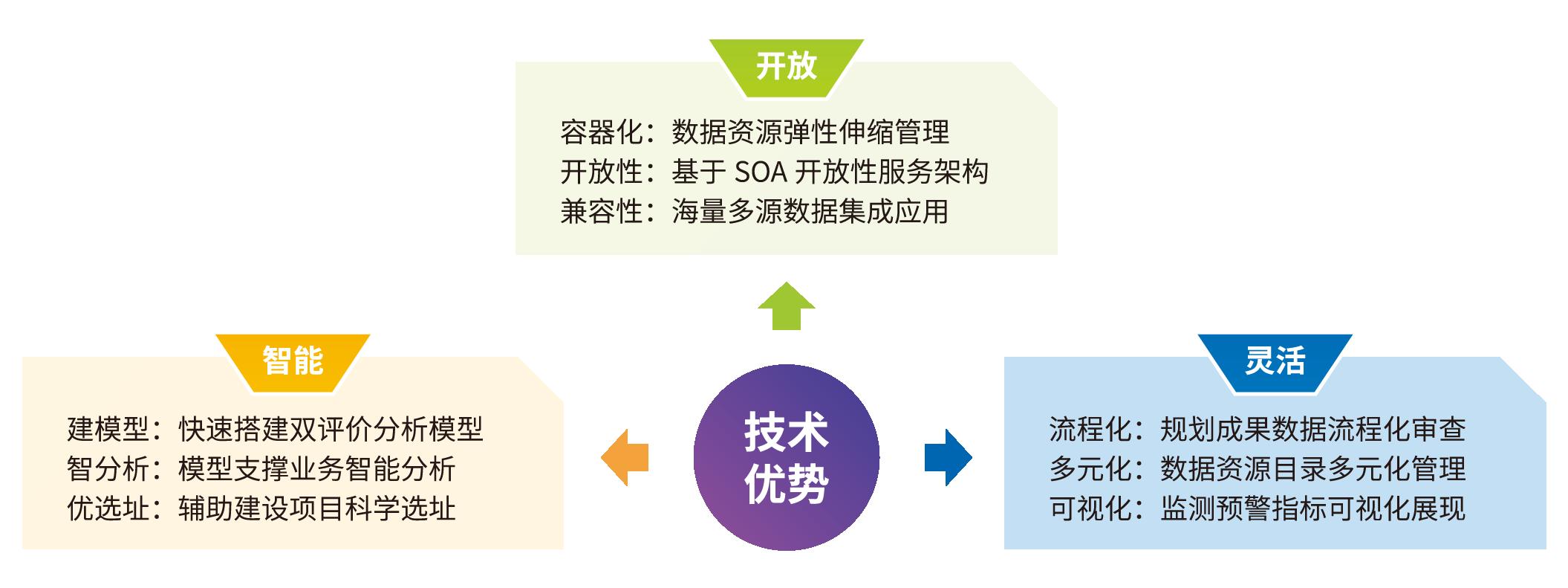 武大吉奧國土空間規劃監測評估預警管理系統解決方案-網站版圖-2