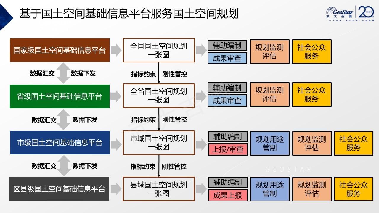 土地日-国土空间基础信息平台应用与实践-林洋-胶片20190620-幻灯片16