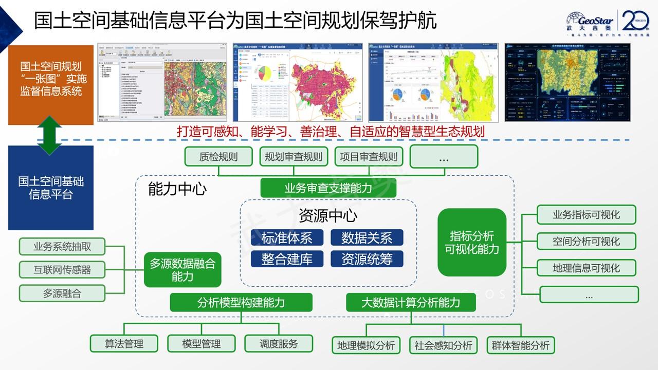 土地日-国土空间基础信息平台应用与实践-林洋-胶片20190620