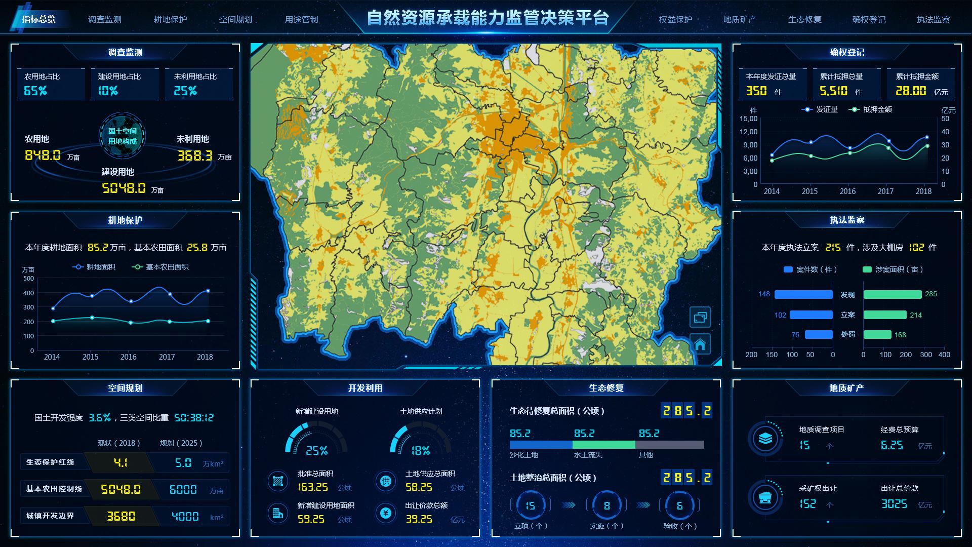 9-1资源环境承载能力监测