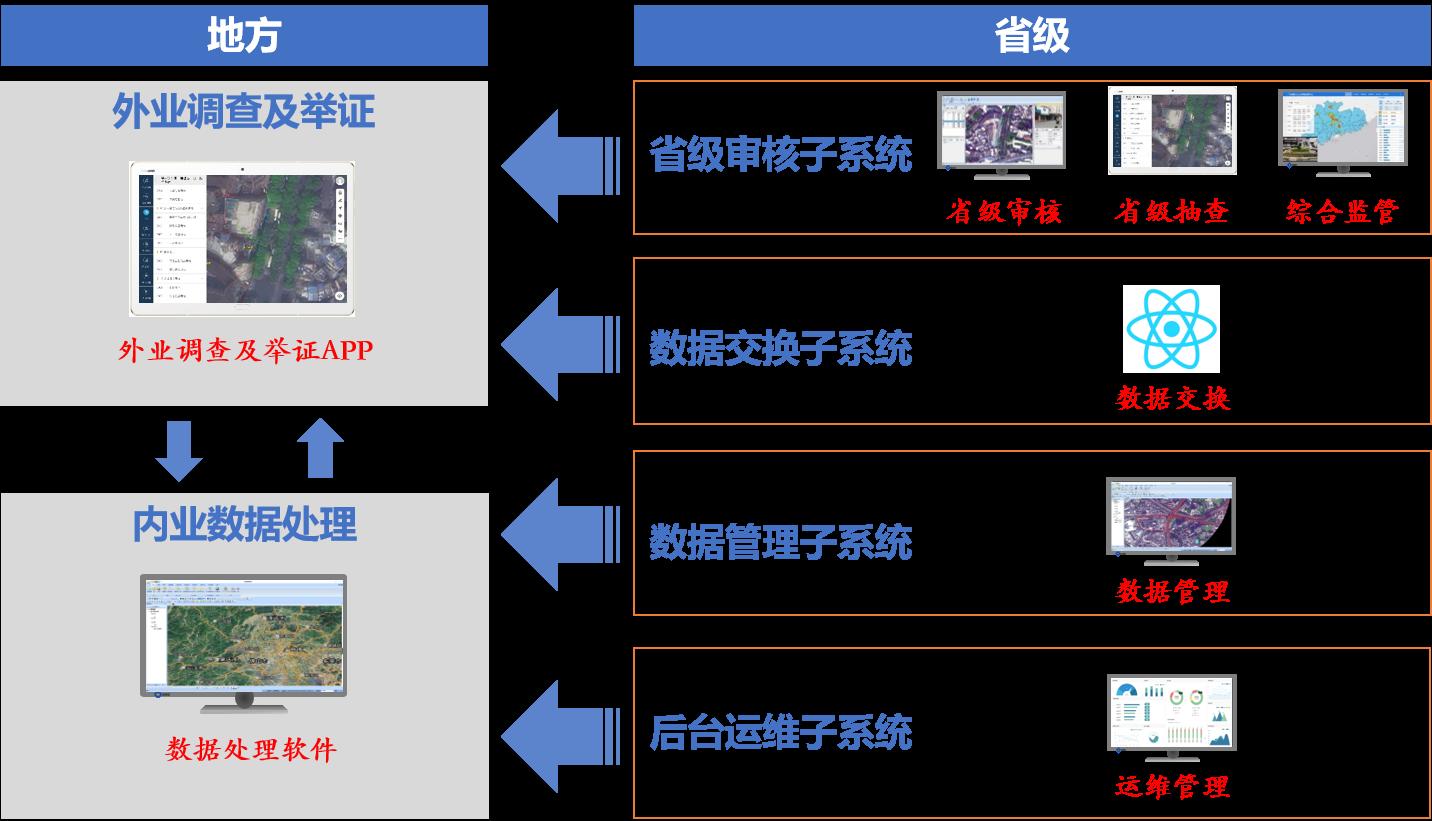 """国土三调I技术创新打造""""省级实践""""新品牌-1"""