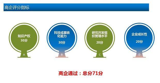 高企评分标准,高新企业认定,高新申请2018,上海高新认定,高企评分标准,上海高企申报,知识产权代理,上海知识产权代理,畅科,畅科知识产权