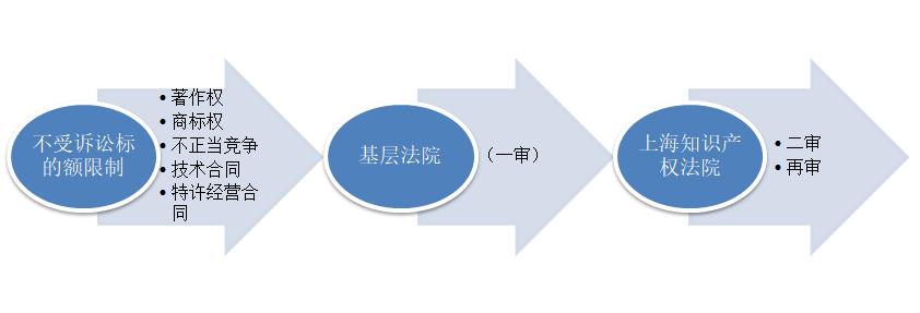 关于上海市知识产权类民事案件的管辖规定1