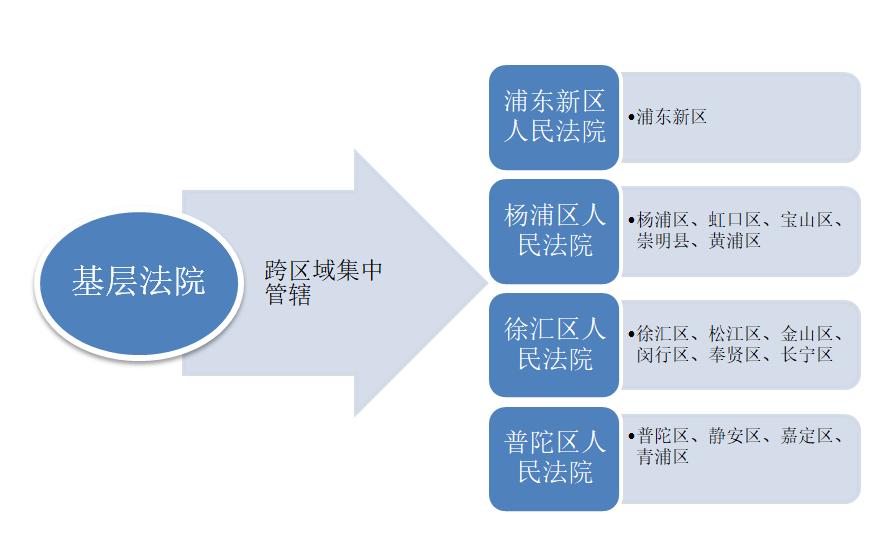 关于上海市知识产权类民事案件的管辖规定2
