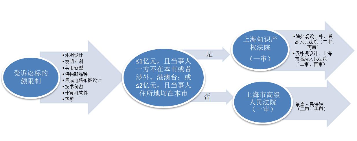 关于上海市知识产权类民事案件的管辖规定3