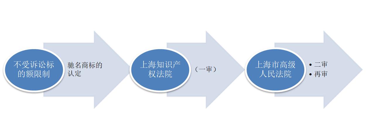 关于上海市知识产权类民事案件的管辖规定4