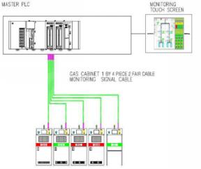 氣體系統2
