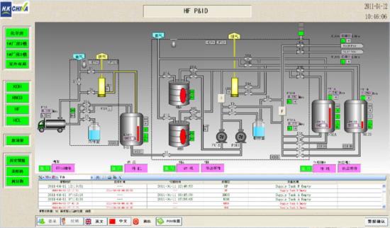 化學品系統