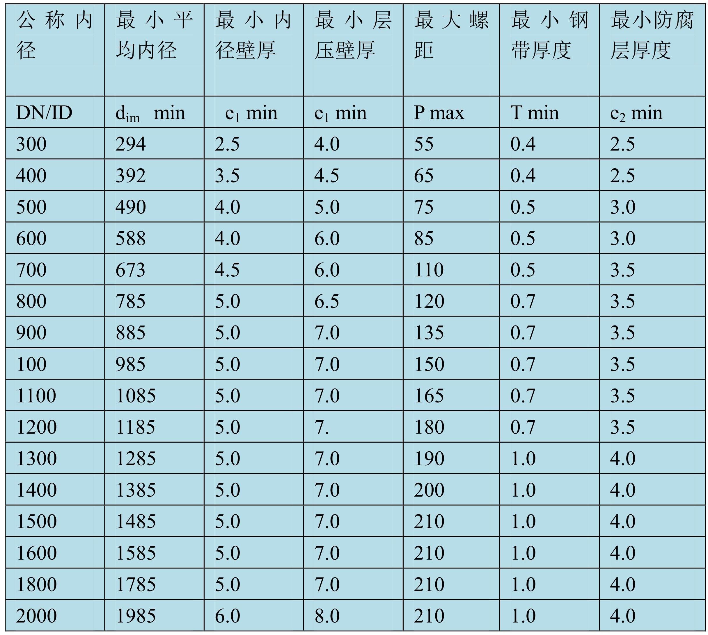 HDPE钢带增强螺旋波纹管-1_2