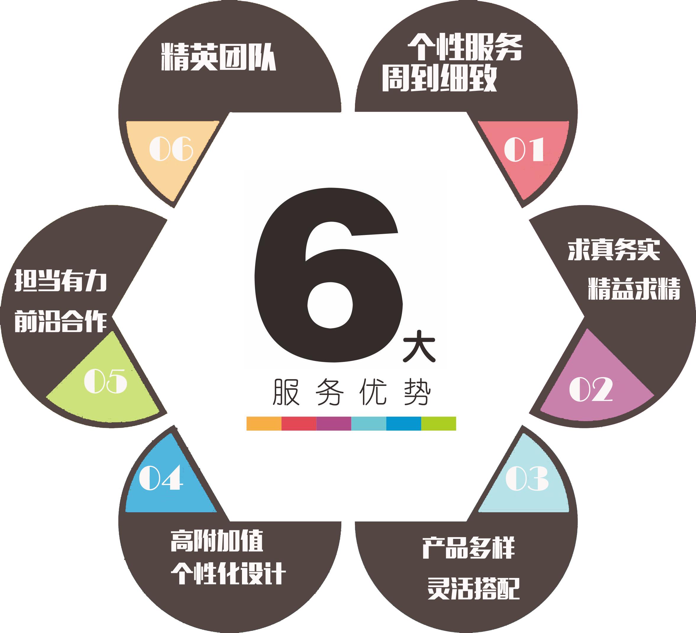 6大服务优势