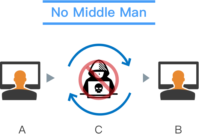 no-middle-man