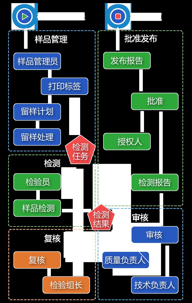 LIMS集团版介绍-可配置工作流