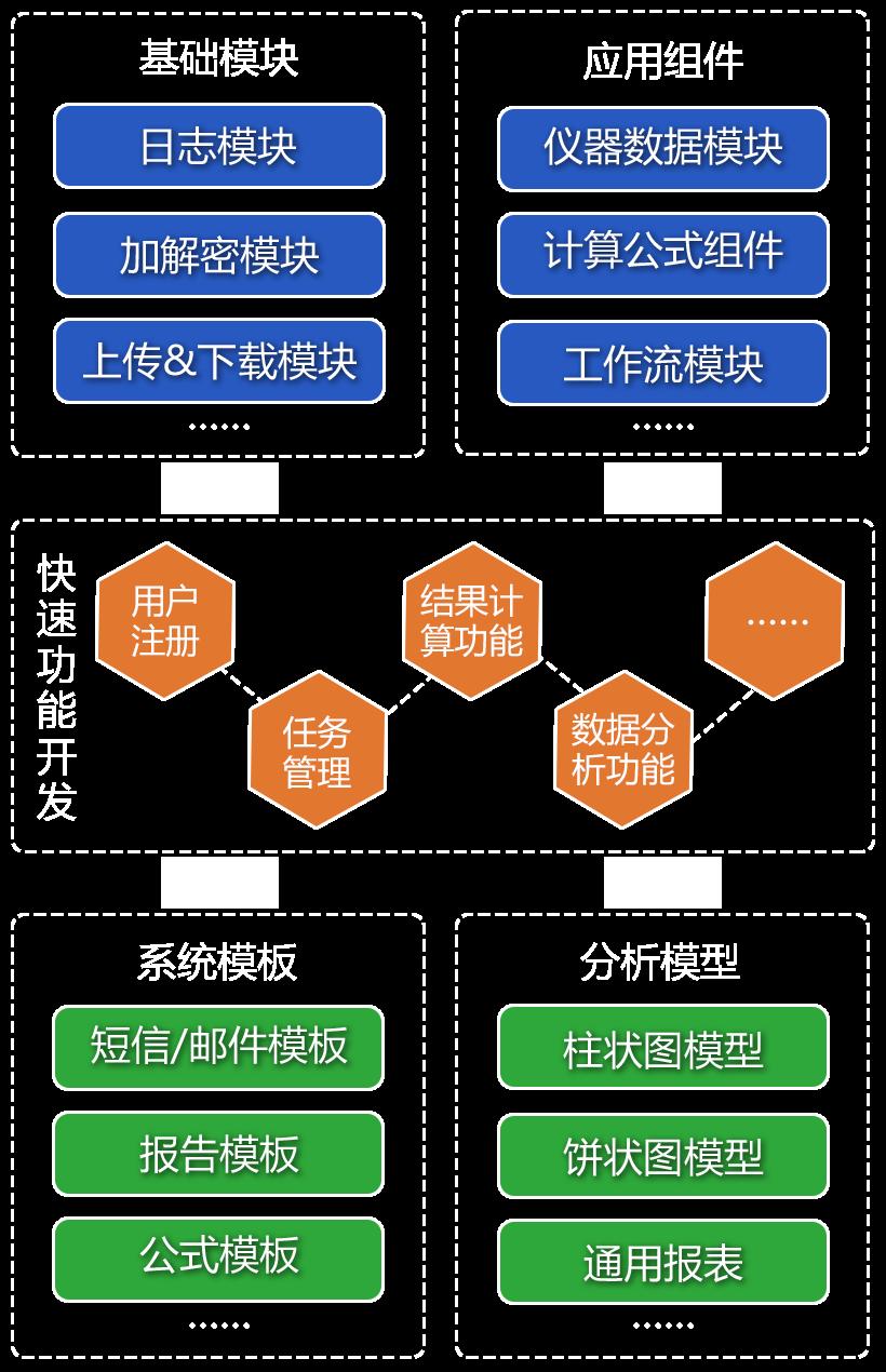 LIMS集团版介绍-快速开发平台