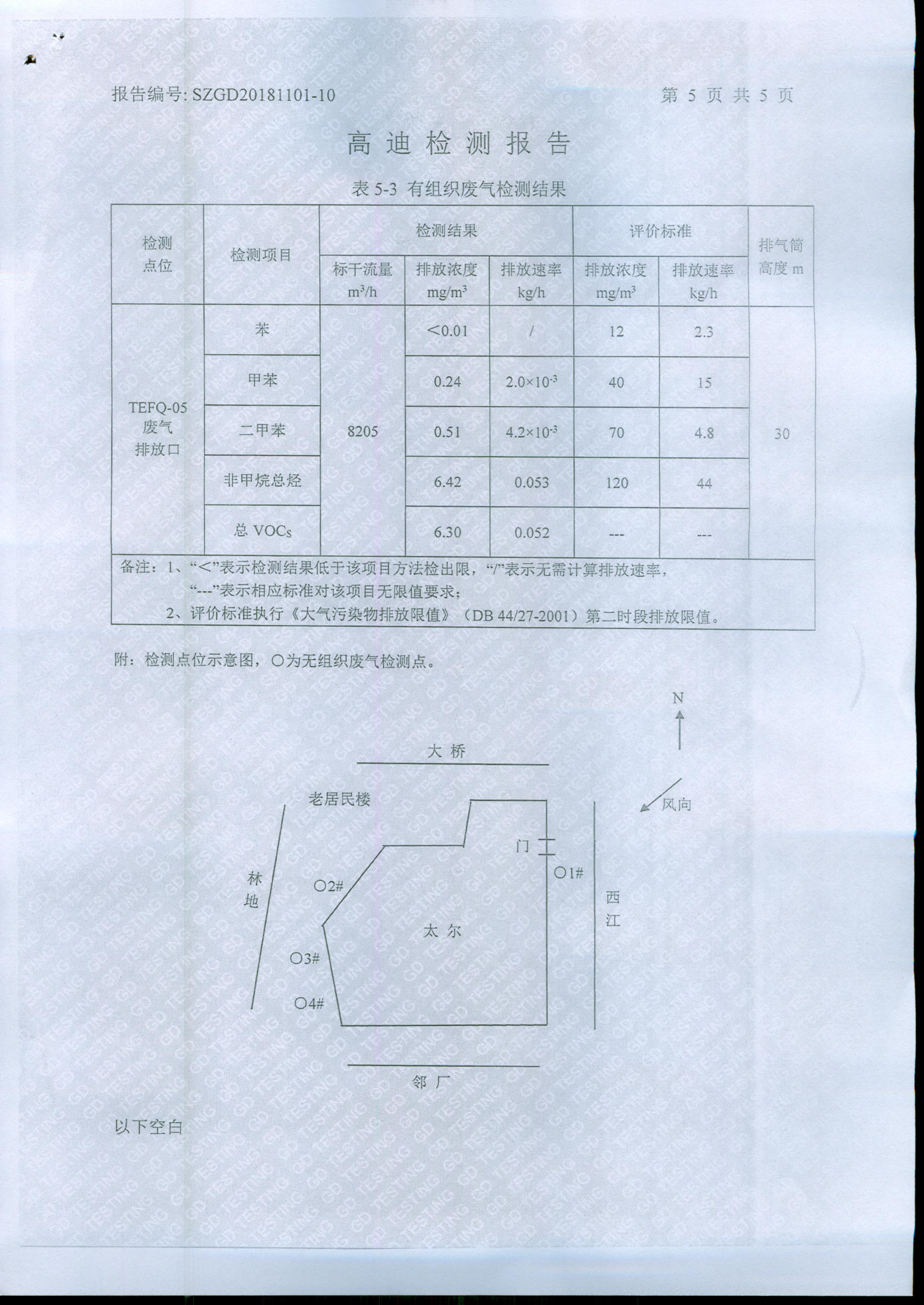 VOC檢測報告4
