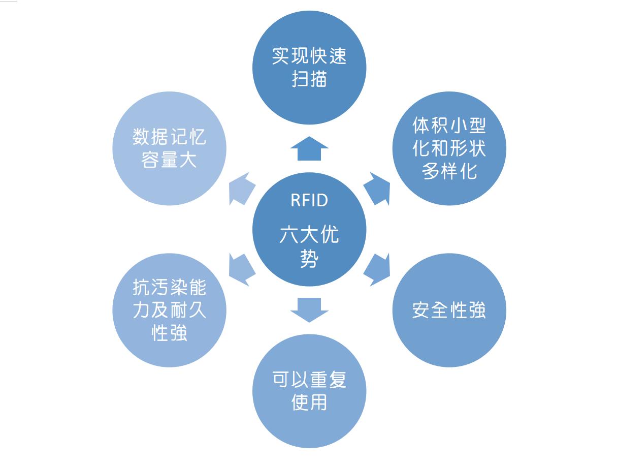 RFID六大優勢4