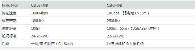 Cat5e 速度