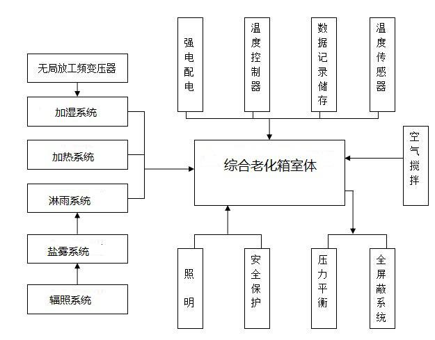 控制流程圖