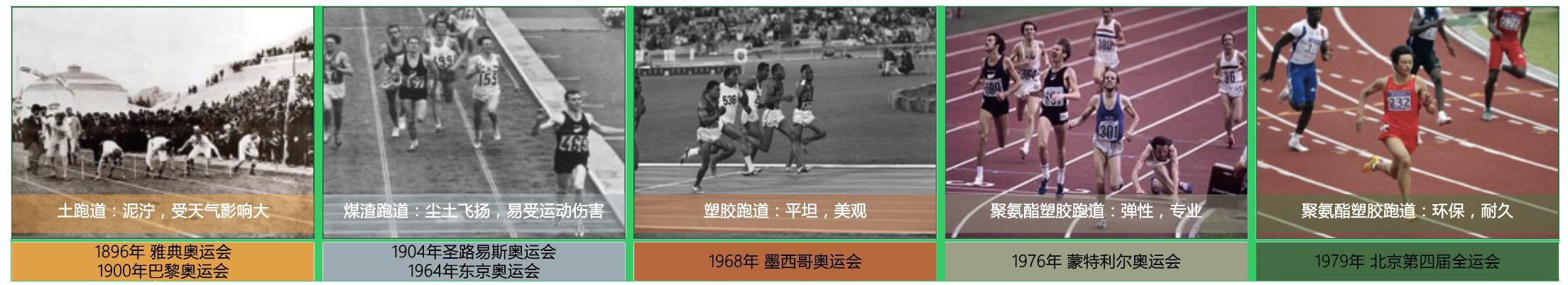 塑膠跑道發展歷史