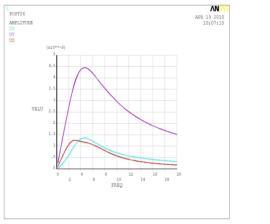 某核电站应急柴油机抗震分析与优化